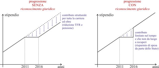 grafico_progressione_stipendi